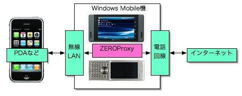 100129_zeroproxy