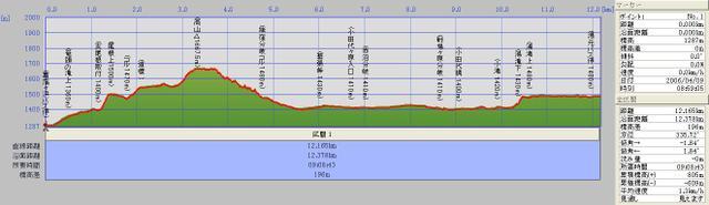 060409_t_nikkou_takayama_yumoto_danmen