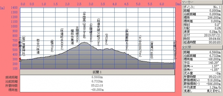 190721t_hangokutakayama_kuguitogedanmen