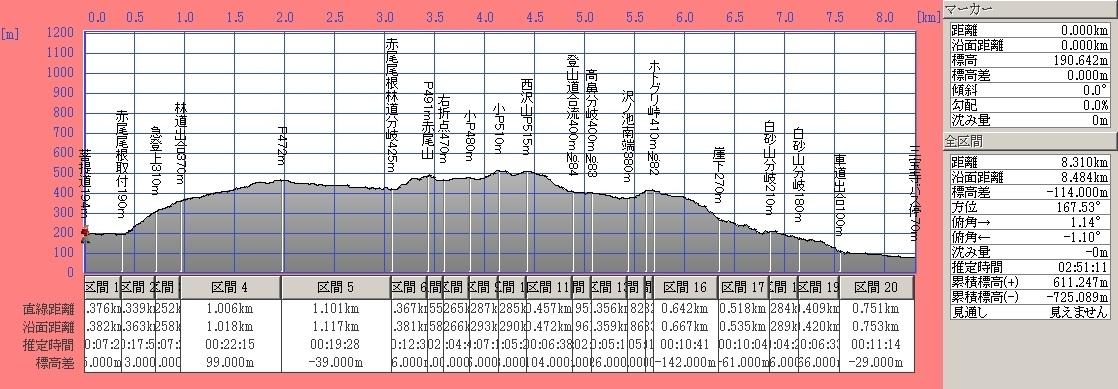 190901_akaoyama_sawanoikedanmen