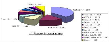 081208_slad_browsershare