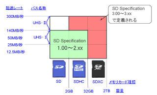 091112_sdxc_sd01