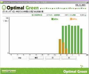 110318_optimalgreenkouka