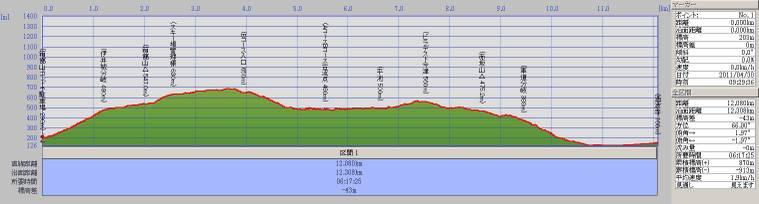 110430t_hakodateyama_sanamideradanm