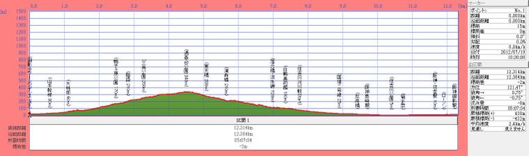120719t_uzymoridai_sumiyoshigawadan