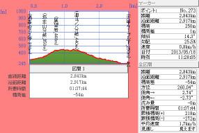 130518t_uzumoridai_takahamiti_rokko