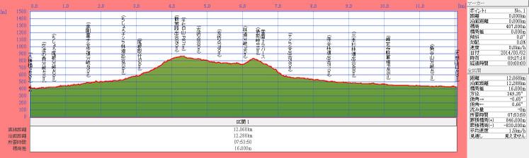140302t_tiseroyama_tawarazakatogeda
