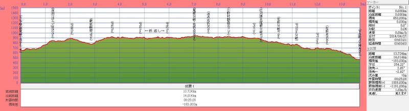 140427t_fukandoyama_onomurawaridake