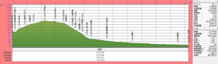 150426t_koutidani_oomikageyama_shin