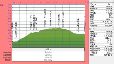 160430t_hakodateyama_syojyokodanmen