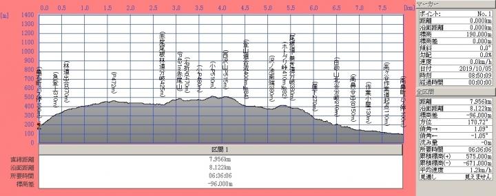 191005t_akaoyama_sawanoikedanmen
